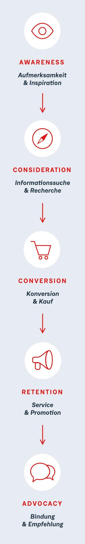 Bis der Kunde kauft durchläuft er mehrere Schritte. Die Customer Journey bildet die üblichen Entscheidungsphasen bis zum Kauf ab.
