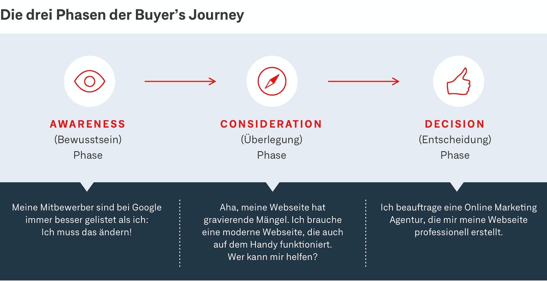 Kundenorientierung: Die drei Phasen der Buyers Journey