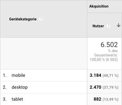 Responsive Webseiten sind wichtig. Durch Smartphone und Tablet kommen immer mehr Besucher auf die Webseite.
