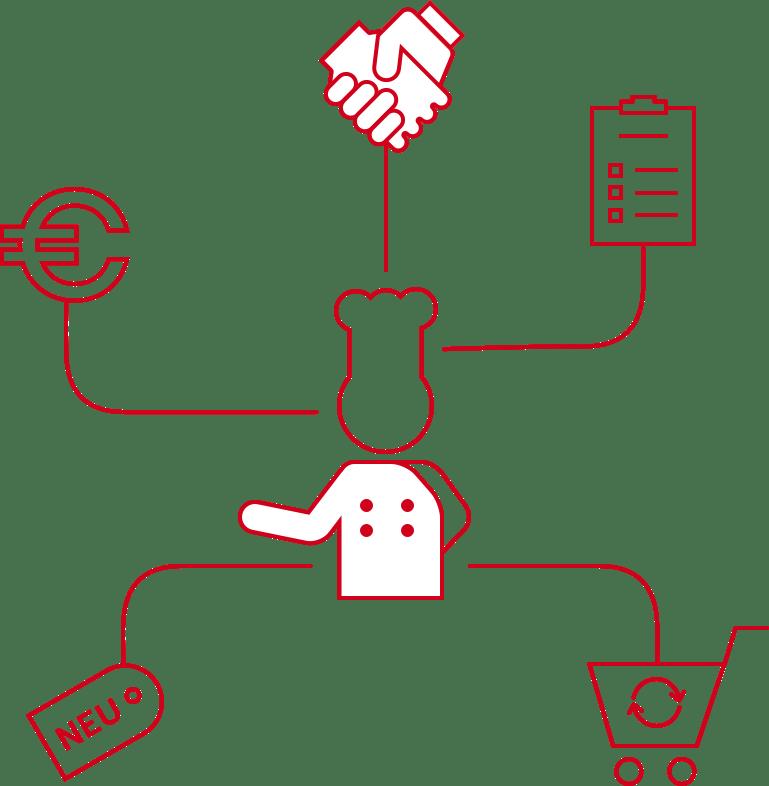 Kundenorientierte Funktionen sind die Umsatzbringer, speziell im B2B Segment. Hier für Großverbraucher auf Basis von OXID E-Commerce